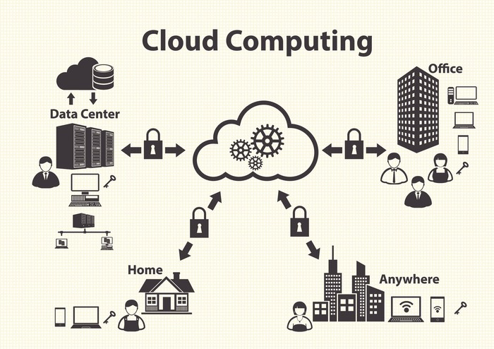 Image result for what is cloud technology