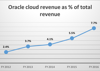 Oracle cloud vs total