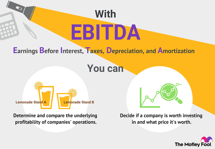 EBITDA stands for Earnings Before Interest, Taxes, Depreciation, and Amortization.