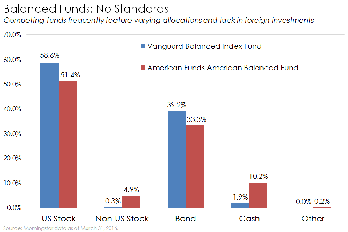 What Is a Balanced Fund? -- The Motley Fool