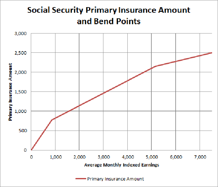 How Much Will I Get From Social Security if I Make $60,000
