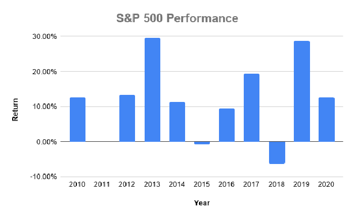 S&P 500 performance chart for 2010 - 2020