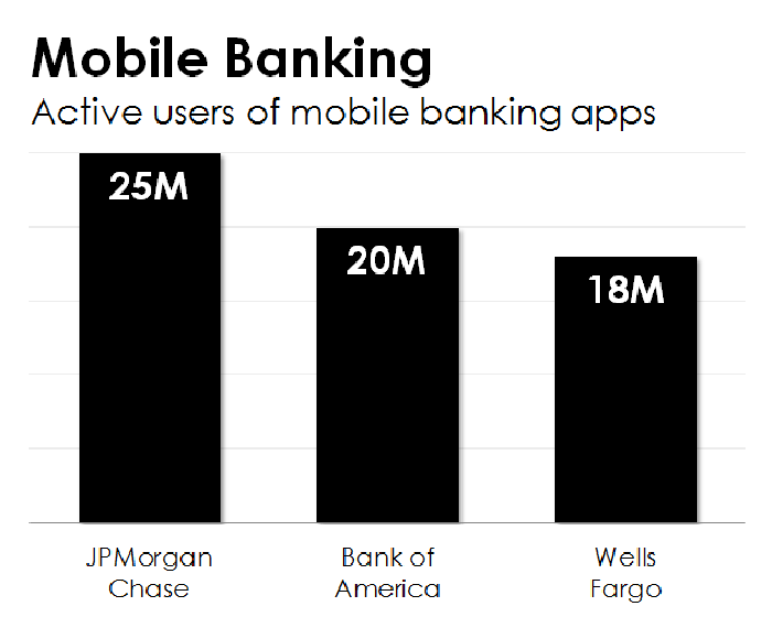 This Bank's App Has 25 Million Active Users | The Motley Fool