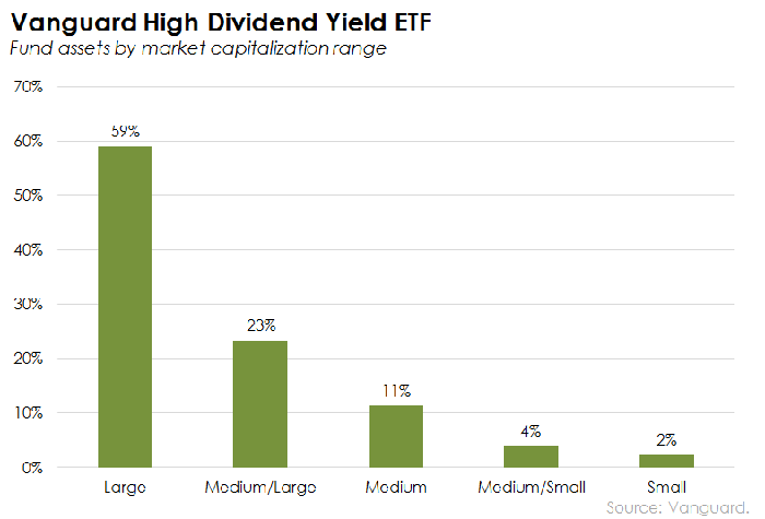 Vanguard High Dividend Yield Etf 50 More Dividends The Motley Fool