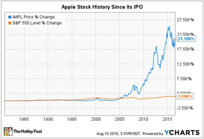 Apple stock history in 2 charts and 2 tables the motley fool