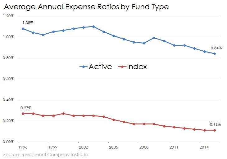 Resultado de imagen de yield index funds vs mutual funds
