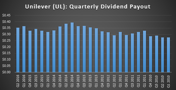 Here's What Investors Need to Know About Unilever's Dividend -- The Motley Fool