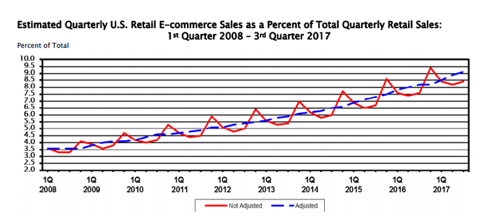 Chart showing e-commerce as percentage of all U.S. retail sales. It's been going up.