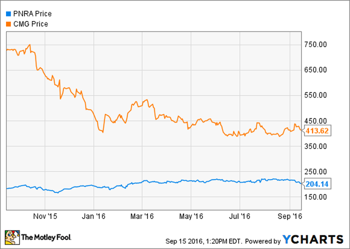 Better Buy Chipotle Mexican Grill Inc Vs Panera The Motley Fool