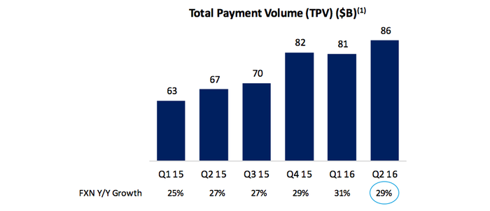 paypal stock in 5 charts the motley fool