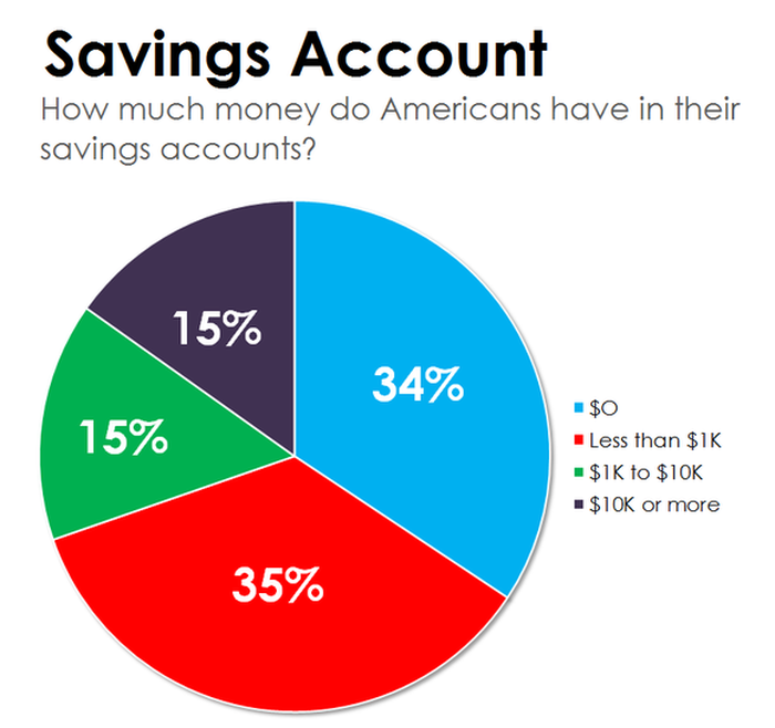 Graph showing how much money Americans have in their savings accounts