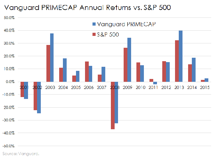 primecap investments with high returns