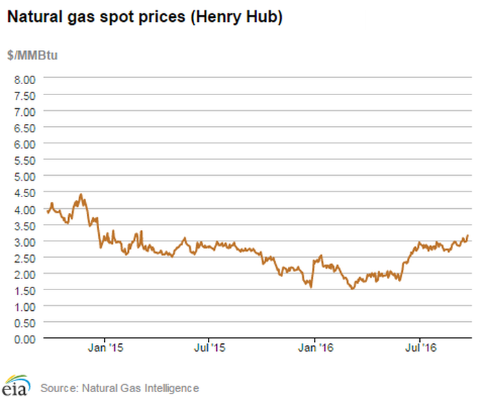 Best Natural Gas Stocks To Buy Now The Motley Fool
