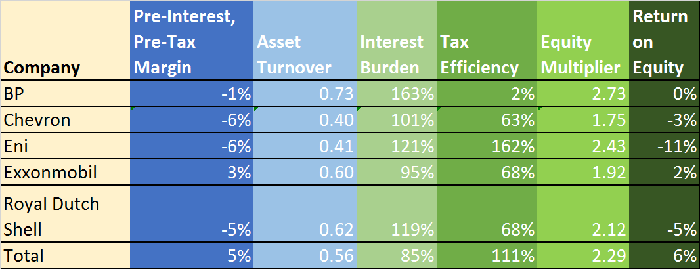 Results of Dupont Return on equity calculations for BP, CVX, E, XOM, RDS, and TOT