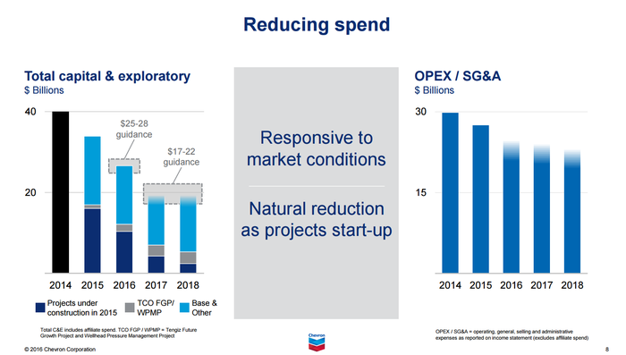 Chevron's capital spending and operational expenses from 2014 to 2018 (estimated)