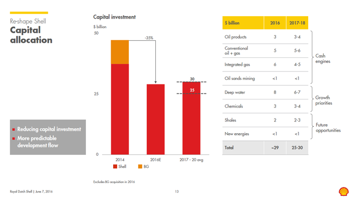 Shell's change in capital spending from 2014 to 2016, a reduction of 35%