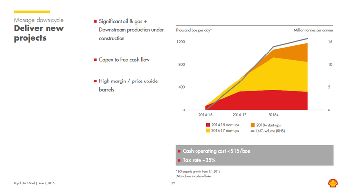 Shell's production ramp-up schedule from 2016-2020