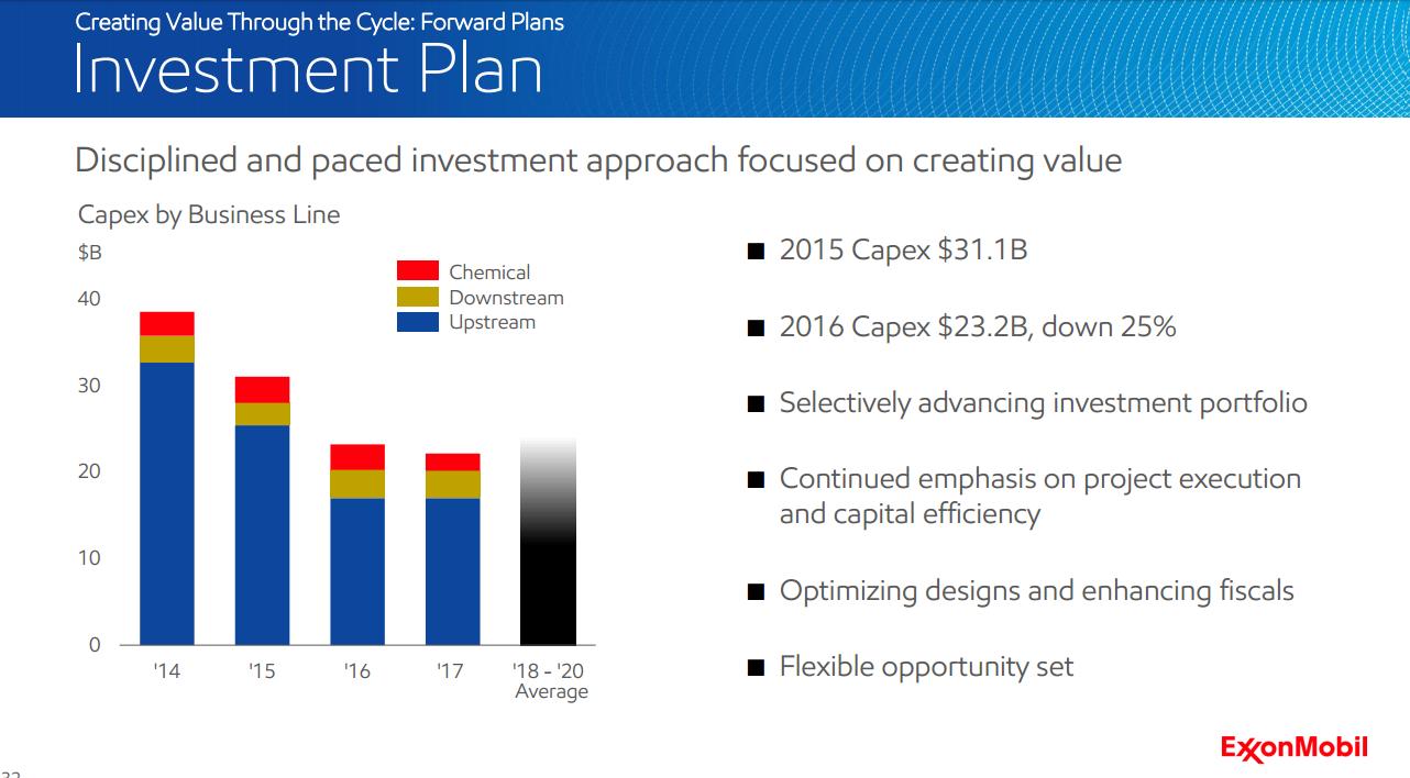 ExxonMobil's capital spending plans from 2014-2018 (estimated)