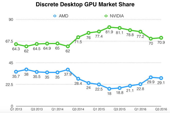 Chart of discrete desktop GPU market share.