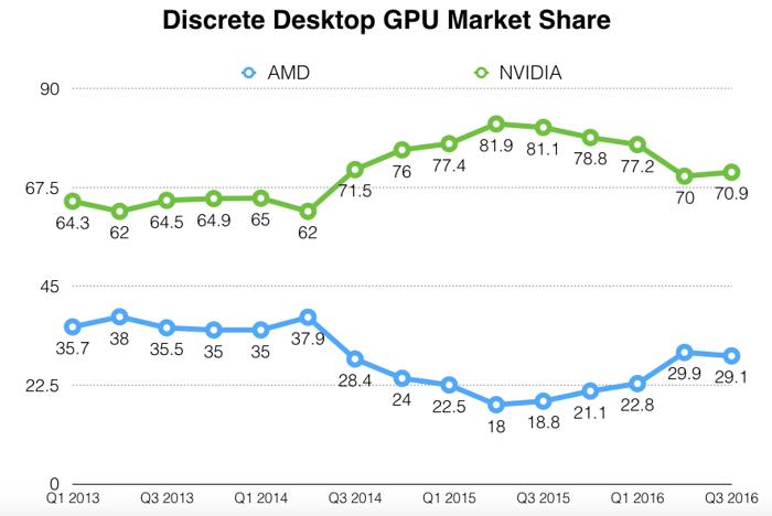 Chart of discrete desktop GPU market share.
