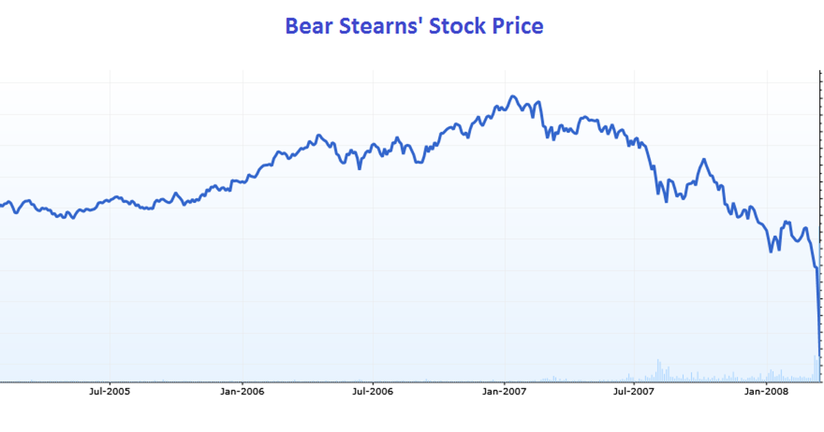 5 years on 5 lessons from bear stearns collapse the motley fool