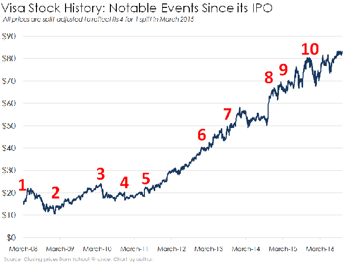 Visa Stock History The 10 Biggest Events Since Its Ipo The