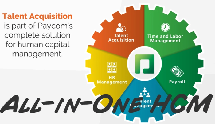 An image showing the lifecycle of payroll-related products offered by Paycom to its customers.