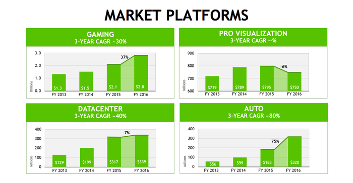 NVIDIA has four market platforms. Gaming, data center, and auto gained in 2016 compared to 2015 while pro visualization fell.