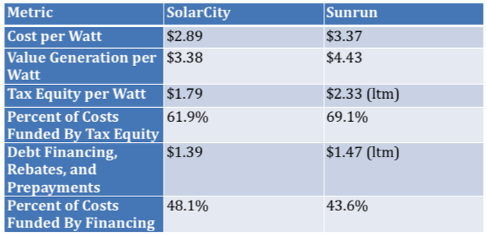 How Sunrun Inc Outperforms Residential Solar Rivals | The