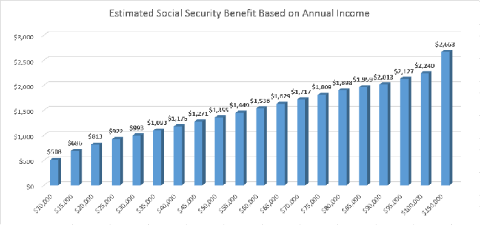 Here's What Your Estimated Social Security Benefit Would Be