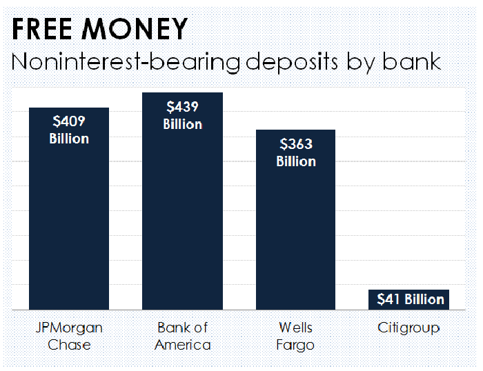 Why Bank of America Will Benefit More Than Other Banks From Higher