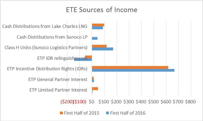 A chart showing the various income streams of Energy Transfer Equity.