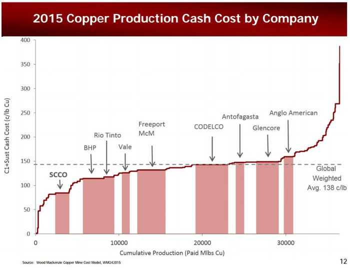A chart showing copper producers versus the global cost curve.
