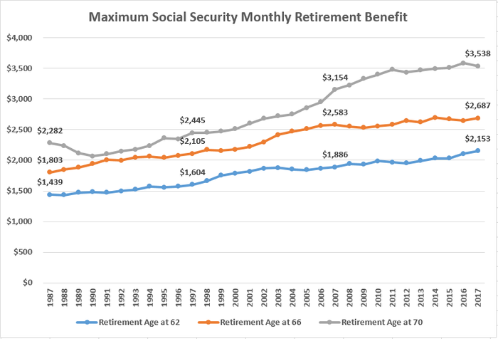 This Is the Maximum Social Security Retirement Benefit