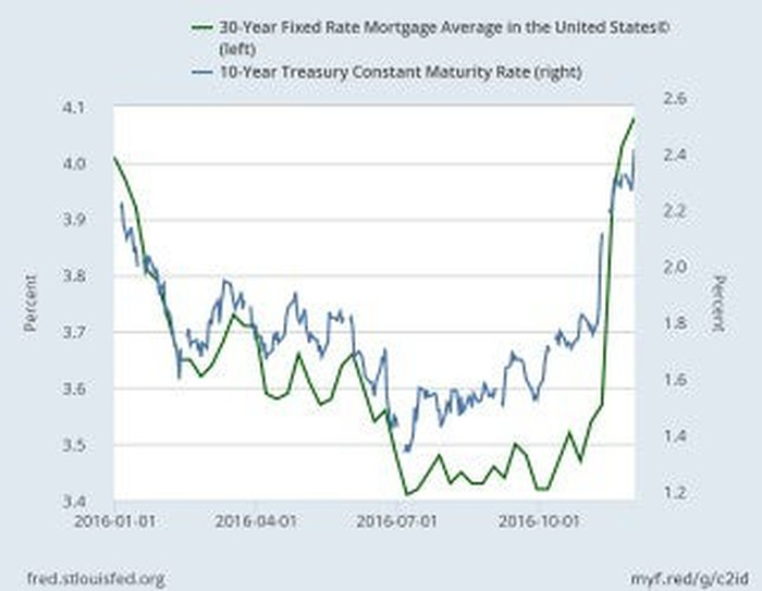 mortgage rates and bond yields trumpflation at work the motley