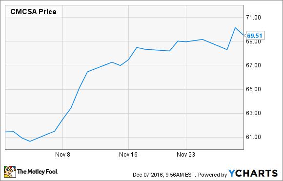 comcast stock price today