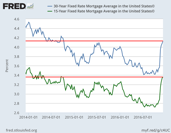 mortgage rates hit a more than two year high the motley fool