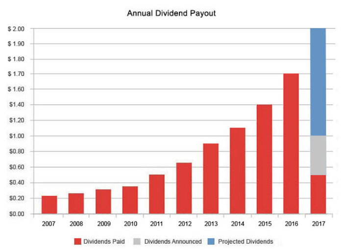 CVS Health annual dividend payout chart