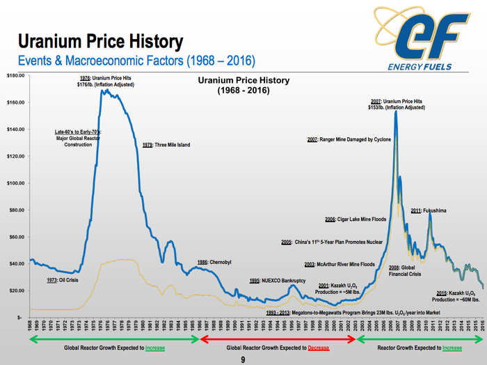 A chart showing the history of uranium prices