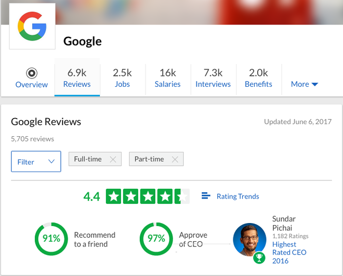 A screenshot of Google's glassdoor ratings