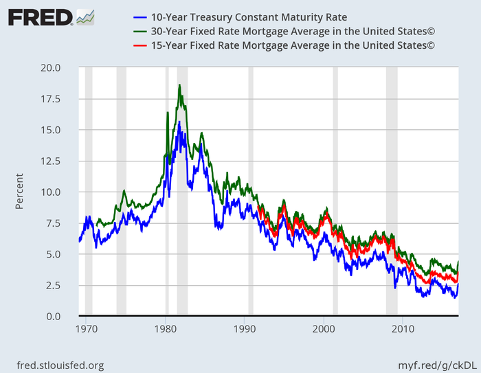 mortgage rates why homebuyers should listen to bond king bill