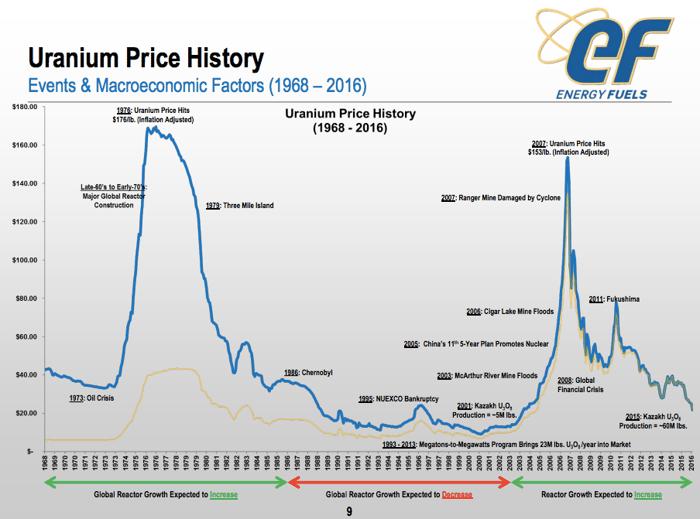 The best uranium stock of 2016 the motley fool