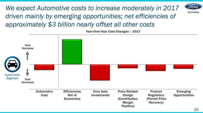 Ford cost increases and net efficiencies
