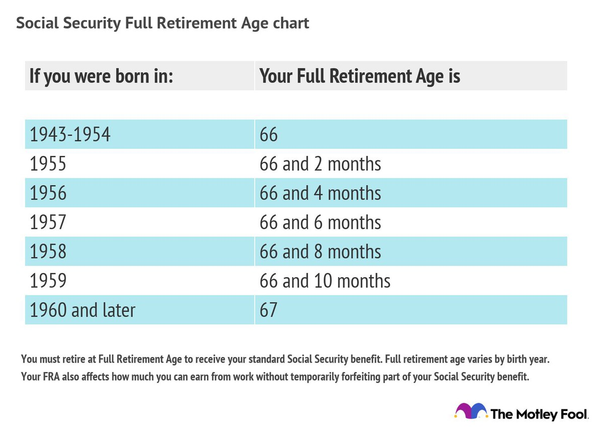 Full Retirement Age For Getting Social Security The Motley Fool