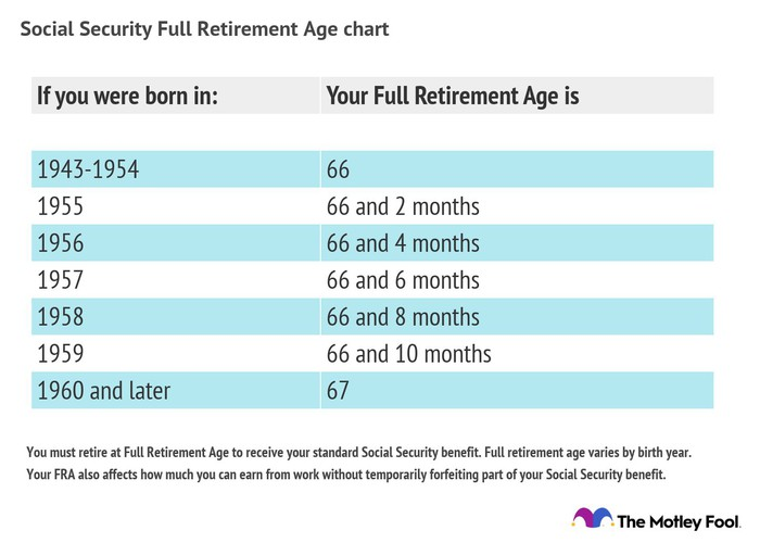 A table of Social Security full retirement age by birth years.