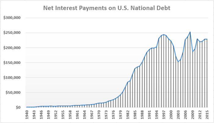 75 Years of Net Interest Payments on U.S. National Debt in