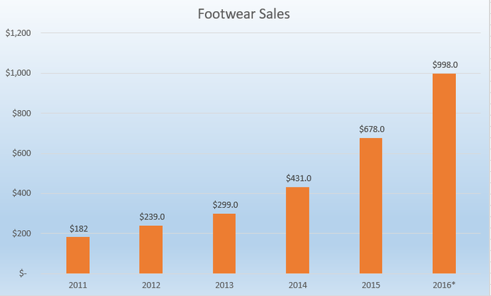 Bar chart showing footwear sales rising from $182 million in 2011 to $998 million in 2016.