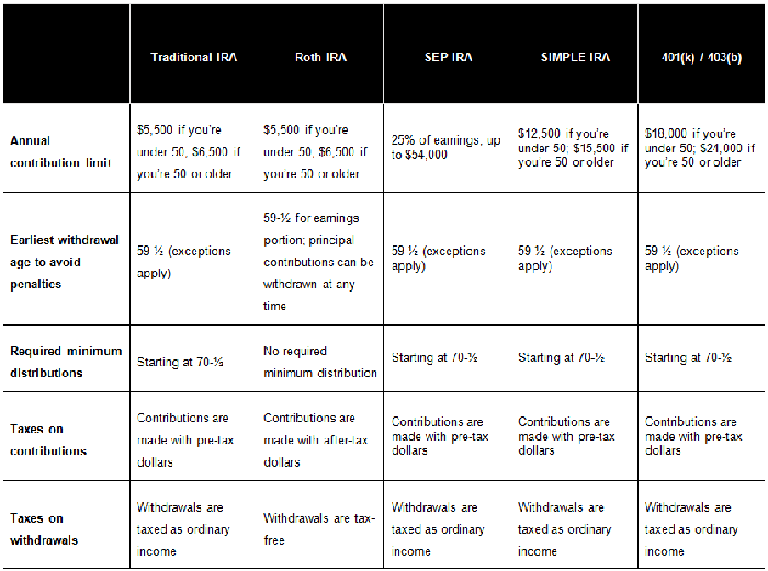 The Following Chart Will Help You Compare Your Options To See Which Type Of Plan Might Work Best For