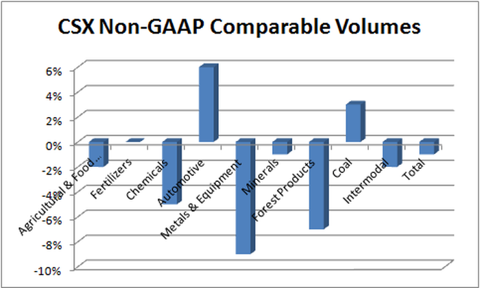 Chart of CSX cargo volume changes by category