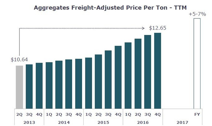 Chart showing growth in Vulcan's aggregates freight-adjusted price per ton since 2013.